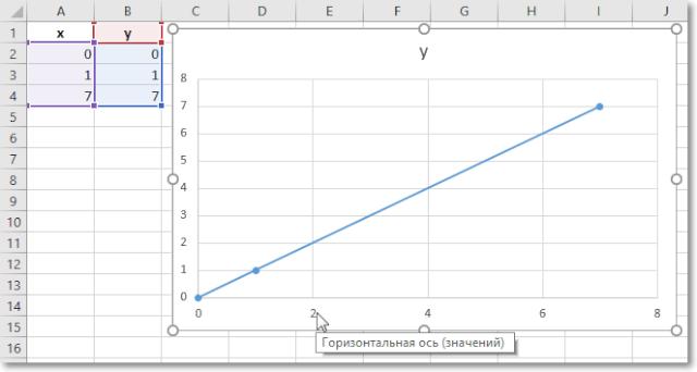 Двойной клик по цифровым значения оси X