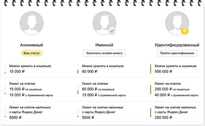 Статусы в Яндекс деньгах